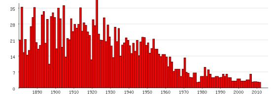 Populariteit van 'Pleun' als eerste naam voor vrouwen tussen 1880 en 2012