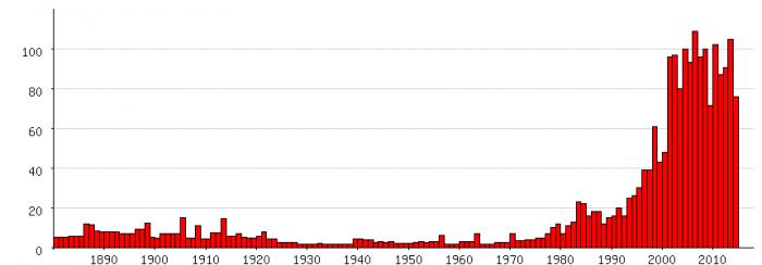 Populariteit van 'Jonas' als eerste naam voor mannen tussen 1880 en 2014