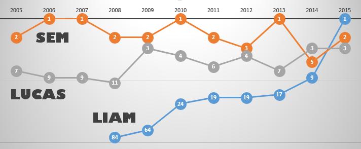 De zegetocht van Liam: Liam, Sem en Lucas in de top-100 sinds 2005