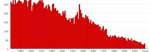 Populariteit van 'Abraham' als eerste naam voor mannen tussen 1880 en 2009 (Nederlandse Voornamenbank)