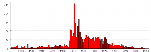 Populariteit van 'Bernhard' als eerste naam voor mannen tussen 1880 en 2009