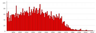 Populariteit van 'Adolf' als eerste naam voor mannen tussen 1880 en 2011 (Nederlandse Voornamenbank)