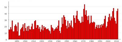 Populariteit van Emmanuel (en varianten) als eerste naam voor mannen tussen 1880 en 2011
