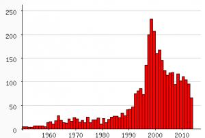 Populariteit van 'Giovanni' als eerste naam voor mannen tussen 1950 en 2013