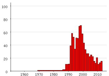 Populariteit van 'Savannah' als eerste naam voor vrouwen tussen 1960 en 2012 (Nederlandse Voornamenbank)