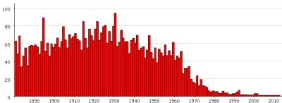 Populariteit van 'Adolf' als eerste naam voor mannen tussen 1880 en 2012 (Nederlandse Voornamenbank)