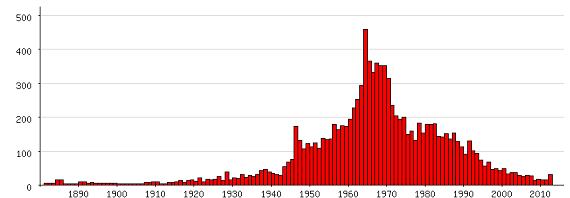 Populariteit van 'John' als eerste naam voor mannen tussen 1880 en 2012