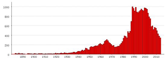 Populariteit van 'Anne' als eerste naam voor vrouwen tussen 1880 en 2013