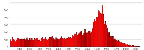 Populariteit van 'Barbara' als eerste naam voor vrouwen tussen 1880 en 2013
