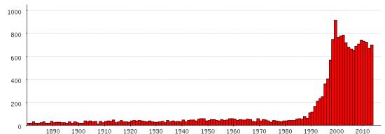 Populariteit van 'Julia' als eerste naam voor vrouwen tussen 1880 en 2013