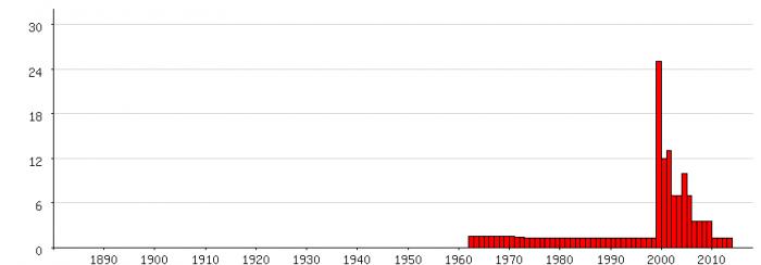 Populariteit van 'Bowien' als eerste naam voor vrouwen tussen 1880 en 2014