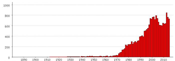 Populariteit van 'Bram' als eerste naam voor mannen tussen 1880 en 2014