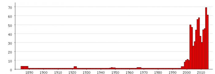Populariteit van 'Daantje' als eerste naam voor vrouwen tussen 1880 en 2014
