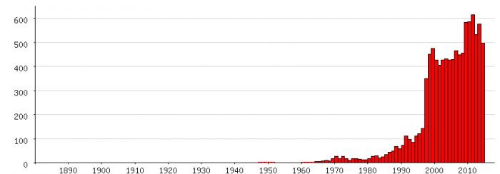 Populariteit van 'Julian' als eerste naam voor mannen tussen 1880 en 2014