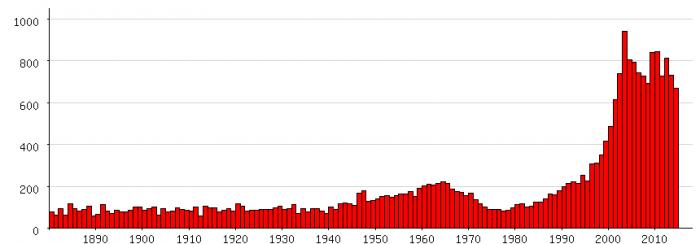 Populariteit van 'Lucas' als eerste naam voor mannen tussen 1880 en 2014