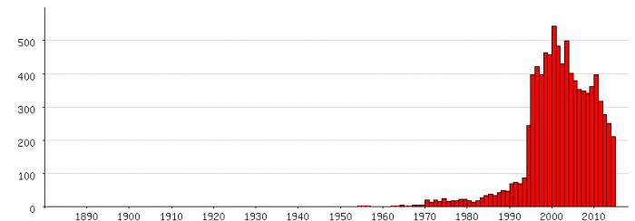 Populariteit van 'Stan' als eerste naam voor mannen tussen 1880 en 2014