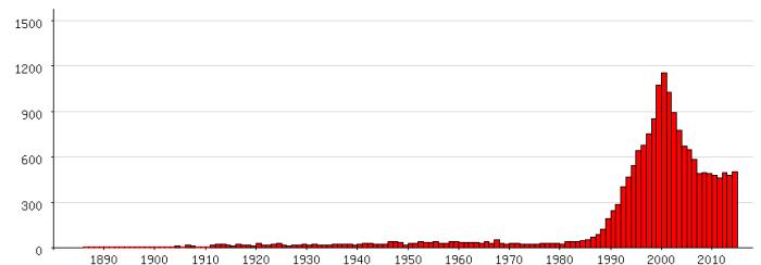 Populariteit van 'Max' als eerste naam voor mannen tussen 1880 en 2014