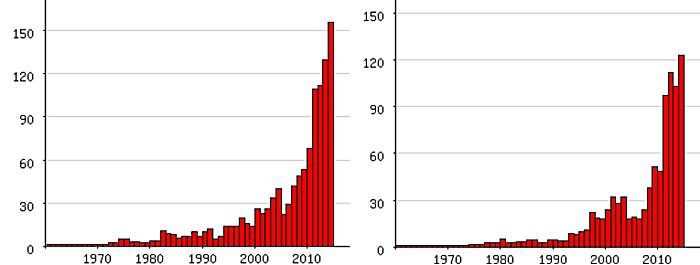 Populariteit van voornamen met een apostrof erin (links jongens, rechts meisjes)